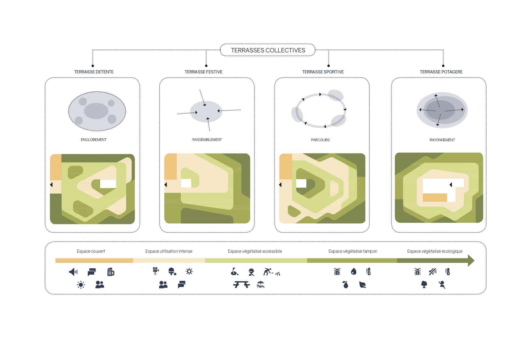 Schémas pour les toitures terrasses végétalisées du projet lauréat du concours de Chapelle-les-Sciers à Plan-les-Ouates, VIMADE Architecture du paysage.
